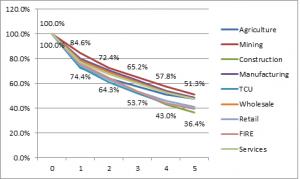 Startup Failure Rates Graph
